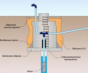 Водоснабжение частного, загородного дома и дачи в СПб и ЛО